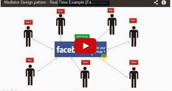 JAVA EE Mediator Design pattern - Real Time Example Facebook